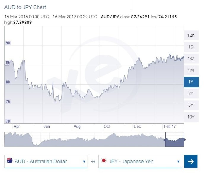 Aud To Jpy March 2017 March To March