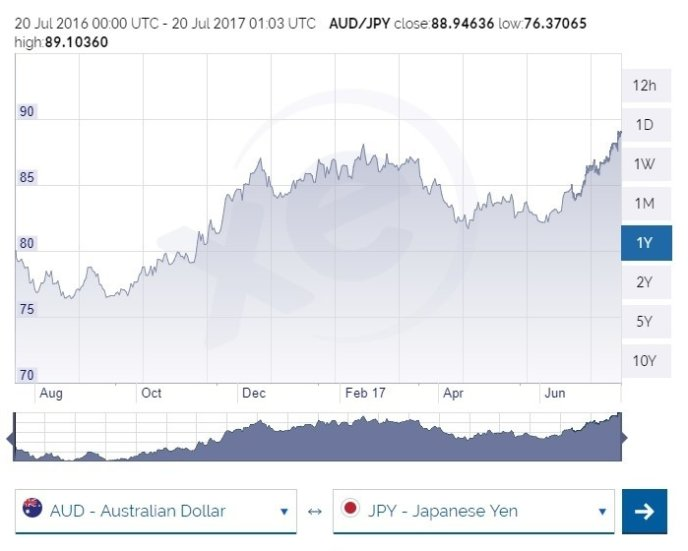 Aud To Jpy Exchange Rate July 2017