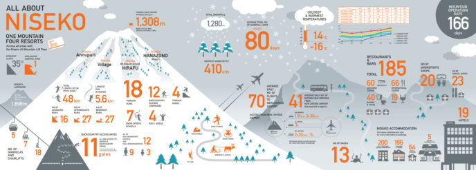Niseko United Infographic