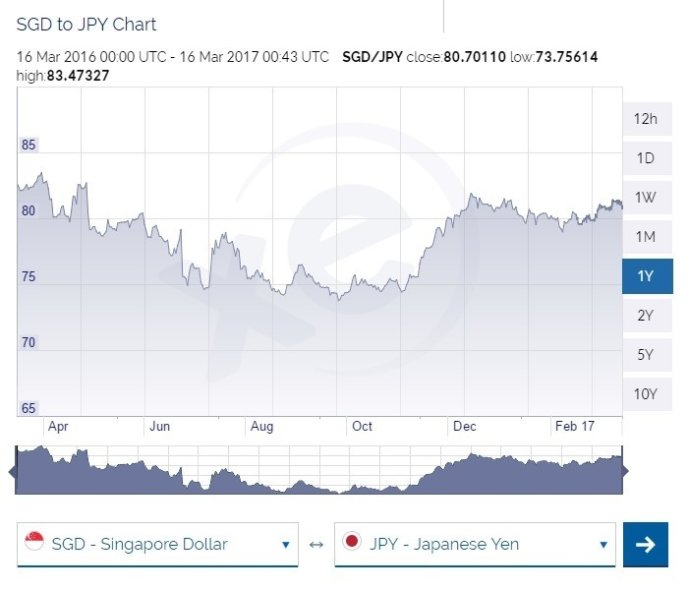 Sgd To Jpy March 2017 March To March