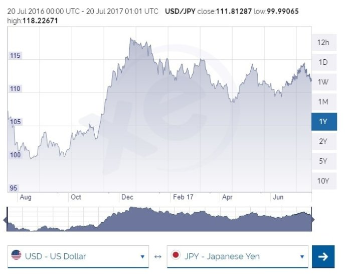 Usd To Jpy Exchange Rate July 2017