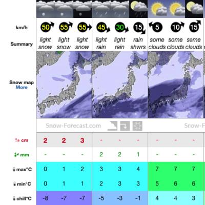 Asahidake Forecast