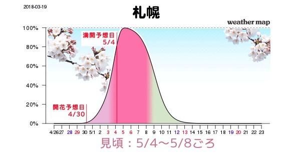 Sakura Forecast